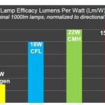How to choose LED right bulb