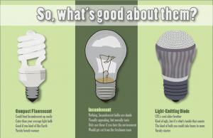 LED Lights: Comparison Charts