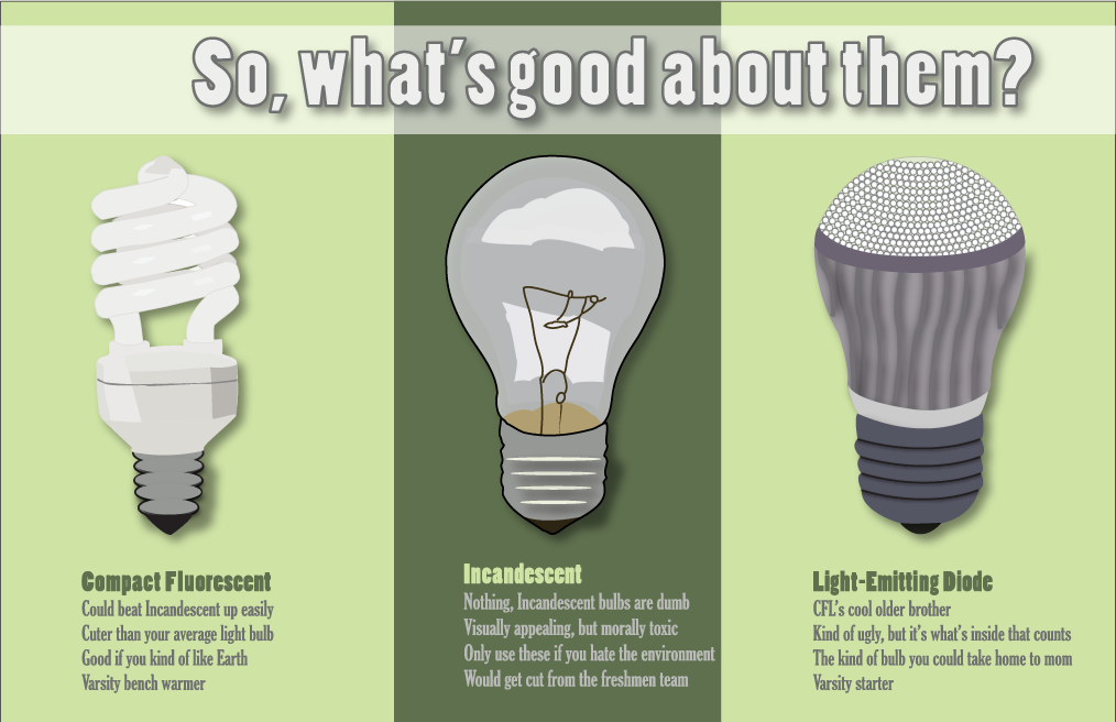 Led Light Bulb Equivalent Gallery